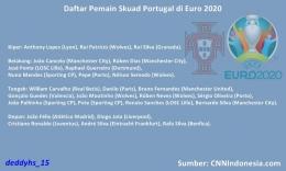 Skuad Portugal EURO 2020. Sumber: diolah dari CNNIndonesia.com dan Wikipedia.org oleh Deddy Husein S.