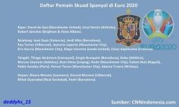Skuad Spanyol EURO 2020. Sumber: diolah dari CNNIndonesia.com dan Wikipedia.org oleh Deddy Husein S.