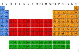 Jembatan keledai, cara menyenangkan untuk menghafal unsur dalam tabel periodik. Sumber: kompas.com