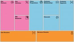 Ini 9 elemen BMC (sumber Thestrategygroup.com)