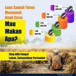 Luas lahan pertanian menyusut dari tahun ke tahun.(Dok Badan Pusat Statistik)