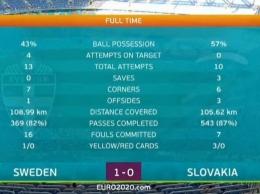 Slovakia lebih menguasai pertandingan. Screenshot MOLA tv