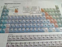 Tabel Periodik Unsur-Unsur Kimia (Dokpri)