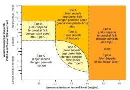 Gambar 6. Pemilihan tipe lajur atau jalur sepeda berdasasrkan volume dan kecepatan kendaraan bermotor, , sumber: Pedoman PUPR 05/P/BM/2021