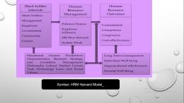 Sumber: HRM Model Harvard   