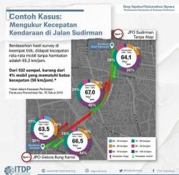 Gambar 7. Pengamatan kecepatan kendaraan Jl. Sudirman -- Jl. Thamrin, Sumber: ITDP Indonesia