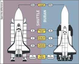Perbedaan antara pesawat ulang-alik NASA (kiri) dan pesawat ulang-alik Buran milik Soviet (kanan). Sumber gambar:newscientist.com