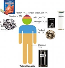 Tubuh Manusia, diolah dari berbagai sumber, 20 Juni 2021.