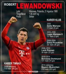 (Robert Lewandowski/Pencetak Gol Balasan Polandia Dok: beritasatu.com)