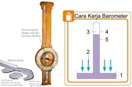 Barometer. Diolah dari: buku Periodic Table Book - A Visual Encyclopedia, hlm. 101.