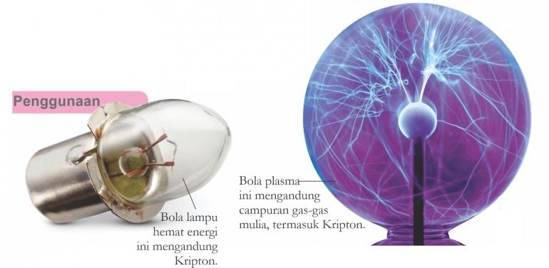 Kripton dalam bola lampu hemat energi dan bola plasma. Diadaptasi dari: buku Periodic Table Book - A Visual Encyclopedia, hlm. 196.