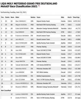hasil seri Sachsenring jerman (Dokumentasi motogp.com)