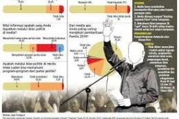Ilustrasi peta politik pencitraan. Foto: amp.kompas.com.
