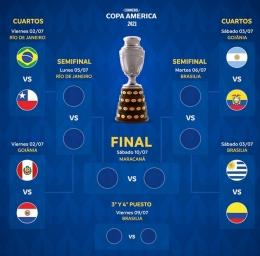Bagan Fase Gugur Copa America 2021 (Tribunnews.com)