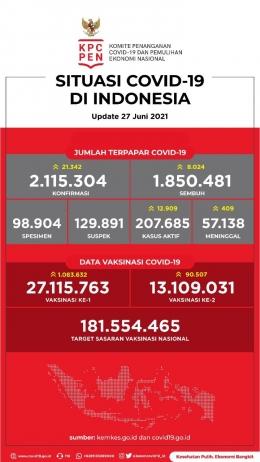 Jumlah kasus positif dan progres vaksin   https://covid19.go.id/