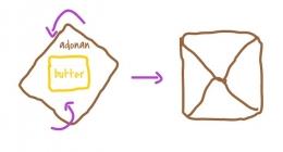 Cara memasukkan butter ke dalam adonan (Ilustrasi pribadi Alexander F.)
