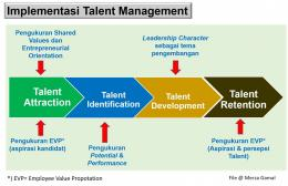 Implementasi Talent Management (File by Merza Gamal)
