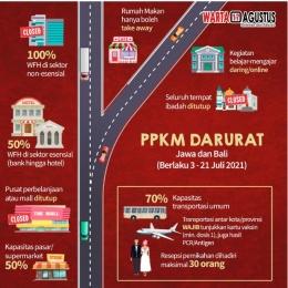 Infografis Aturan PPKM Darurat./Dokpri - warta 17 Agustus