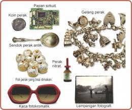 Berbagai penggunaan unsur dan senyawa perak. Diadaptasi dari: buku Periodic Table Book - A Visual Encyclopedia, hlm. 85.