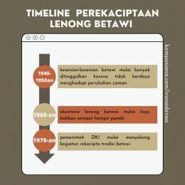 Timeline Sejarah Rekacipta Lenong | Dok. Pribadi