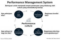 Performance Management System (File by Merza Gamal)