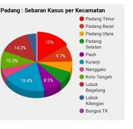 Sebaran kasus Covid 19 di Padang (dok.dinasinformasi.pemkotpadang)