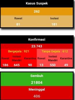 Peningkatan kasus Covid 19 di Padang (dok.dinasinformasi.pemkotpadang)