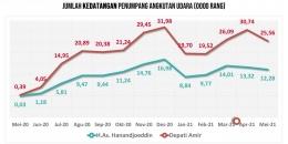 Sumber data : BPS Provinsi Kep. Bangka Belitung