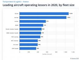 10 Aircraft Lessors Terbesar di Dunia. Sumber: www.statista.com