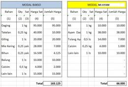 Ilustrasi Perbandingan modal untuk dagang bakso dan mi ayam (dokumen pribadi)