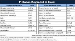 Tabel pintasan keyboard di Excel diolah dari support.microsoft.com (dokumen pribadi)