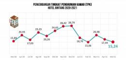 BPS Provinsi Kepulauan Bangka Belitung