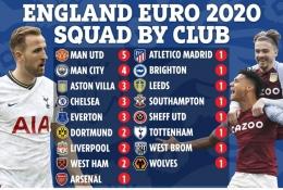 Timnas Inggris didukung pemain dari berbagai klub EPL. Sumber: www.thesun.ie