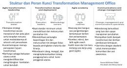 Struktur dan Peran Kunci Transformation Managemnet Office (Dok. pribadi)