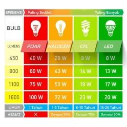 Perbandingan Jenis Lampu (sumber: s-gala.com)