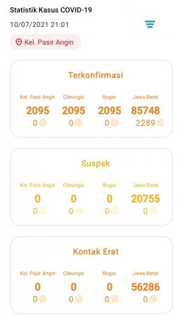 Data Harian kasus Covid-19 di kelurahan Pasir Angin/Tangkapan layar dokpri