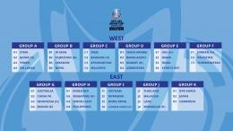 Pembagian Grup Kualifikasi Piala Asia AFC U23 yang akan berlangsung di Uzbekistan tahun 2022 (Foto The AFC.com)