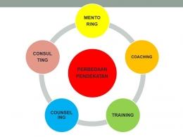 Info grafis 5 pendekatan (dokumen pribadi)