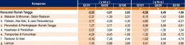 Gambar 3 - Laju Pertumbuhan Pengeluaran Konsumsi Rumah Tangga (y-on-y) [BPS]