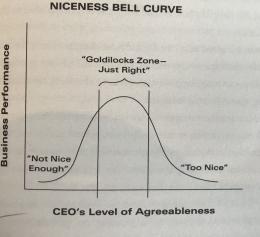 Niceness Bell Curve dalam buku CEO Next Door (lighthousetraining.org)