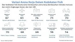 Varian Arena Kerja Dalam Kedekatan Fisik (File by Merza Gamal)