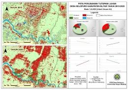 Peta Perubahan Tutupan Lahan Desa selopuro 2015-2020/dokpri