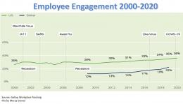 Employee Engagement 2000-2020 by Gallup Workplace Tracking