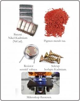 Berbagai penggunaan Kadmium. Diadaptasi dari: buku Periodic Table Book - A Visual Encyclopedia, hlm. 86.