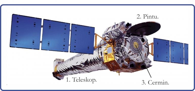 Observatorium Sinar-X Chandra NASA. Diadaptasi dari: buku Periodic Table Book - A Visual Encyclopedia, hlm. 92-93.