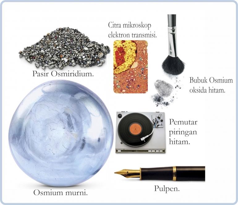 Sumber dan Penggunaan Osmium. Diadaptasi dari: buku Periodic Table Book - A Visual Encyclopedia, hlm. 91.