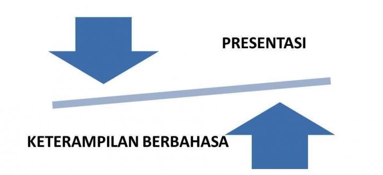 Ilustrasi Presentasi dan Keterampilan Berbahasa (olahan grafis, dokpri)