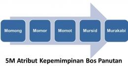 Ilustrasi Momong Momor Momot Atribut Kepemimpinan Bos Panutan (dokpri)