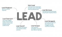 Jenis Lead dengan layout list. Gambar dari dokumen pribadi