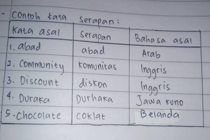 Kata serapan dari bahasa asing ke dalam Bahasa Indonesia (brainly.co.id)